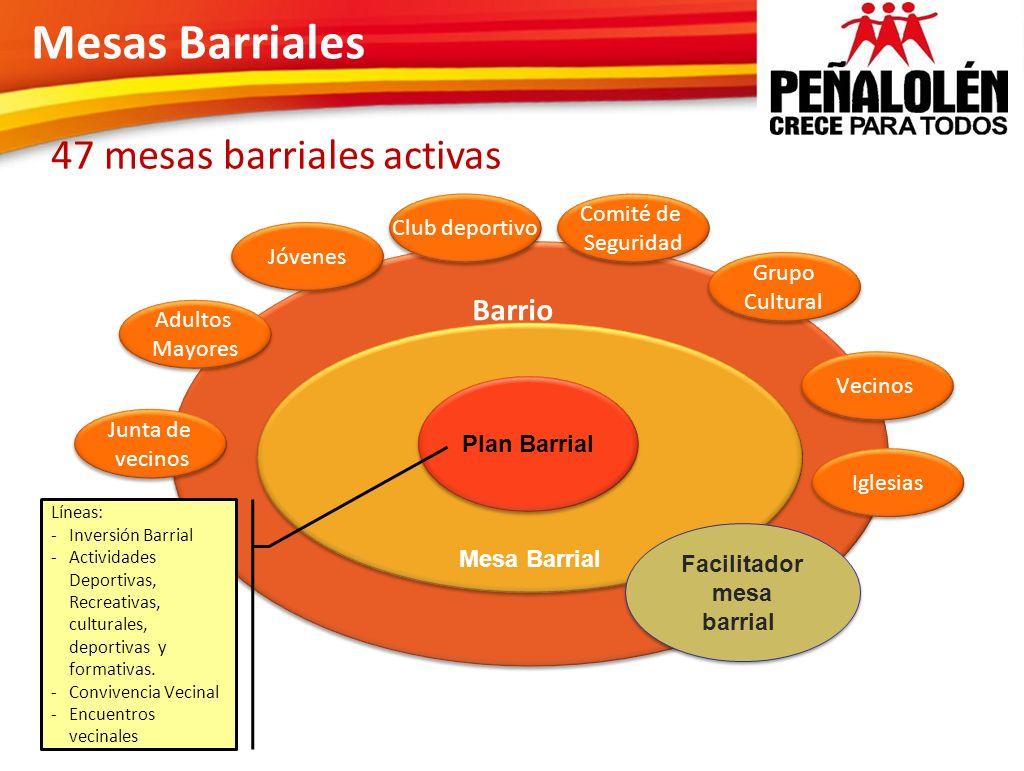 Mesas Barriales 47 mesas barriales activas Barrio Comité de