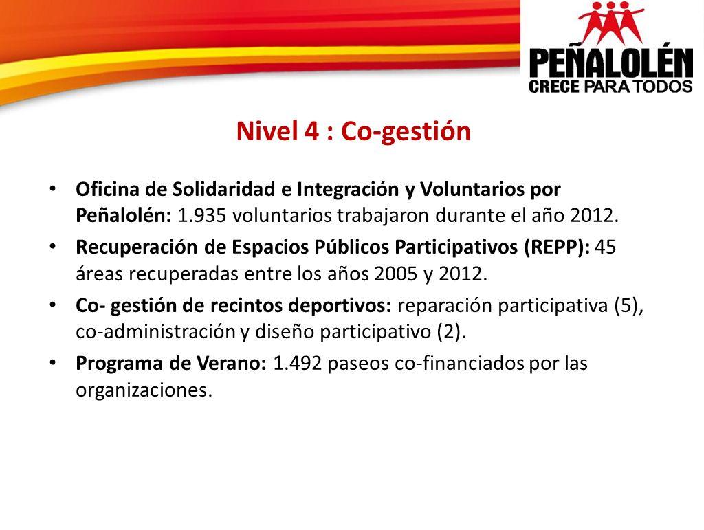 Nivel 4 : Co-gestión Oficina de Solidaridad e Integración y Voluntarios por Peñalolén: 1.935 voluntarios trabajaron durante el año 2012.