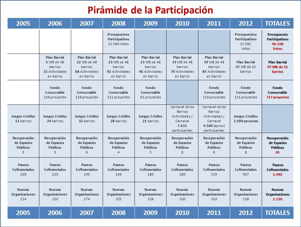 Pirámide de la Participación