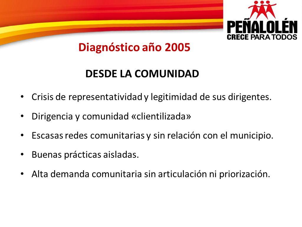 Diagnóstico año 2005 DESDE LA COMUNIDAD