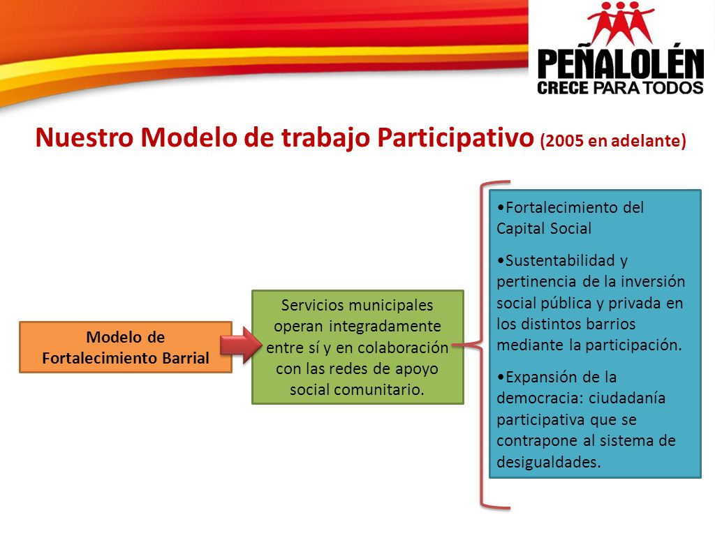 Nuestro Modelo de trabajo Participativo (2005 en adelante)