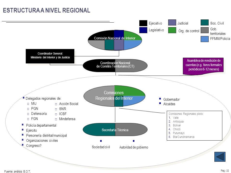 EL QUÉ DEL SAI - Coordinar políticas de articulación regional al nivel nacional. Expandir coherencia al nivel regional.