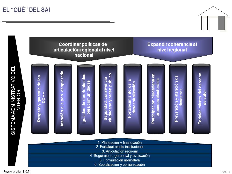 Diagnóstico del SAI y propuesta para su fortalecimiento