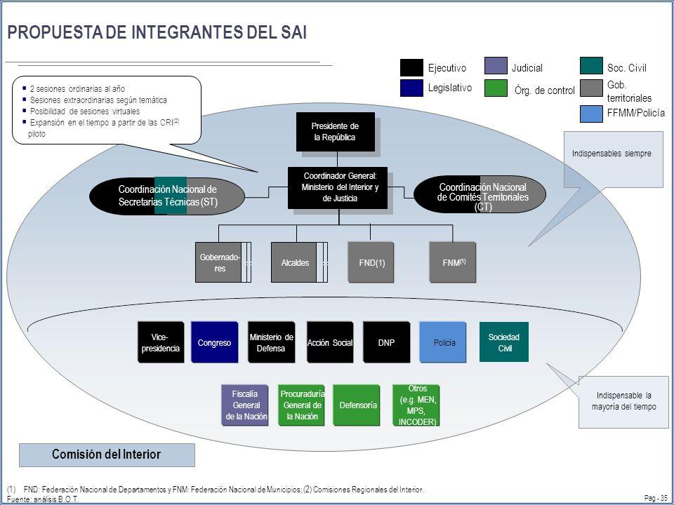                DISTRIBUCIÓN DE ROLES Y FUNCIONES