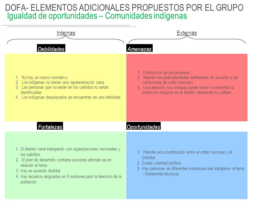 DOFA- EJERCICIO Debilidades