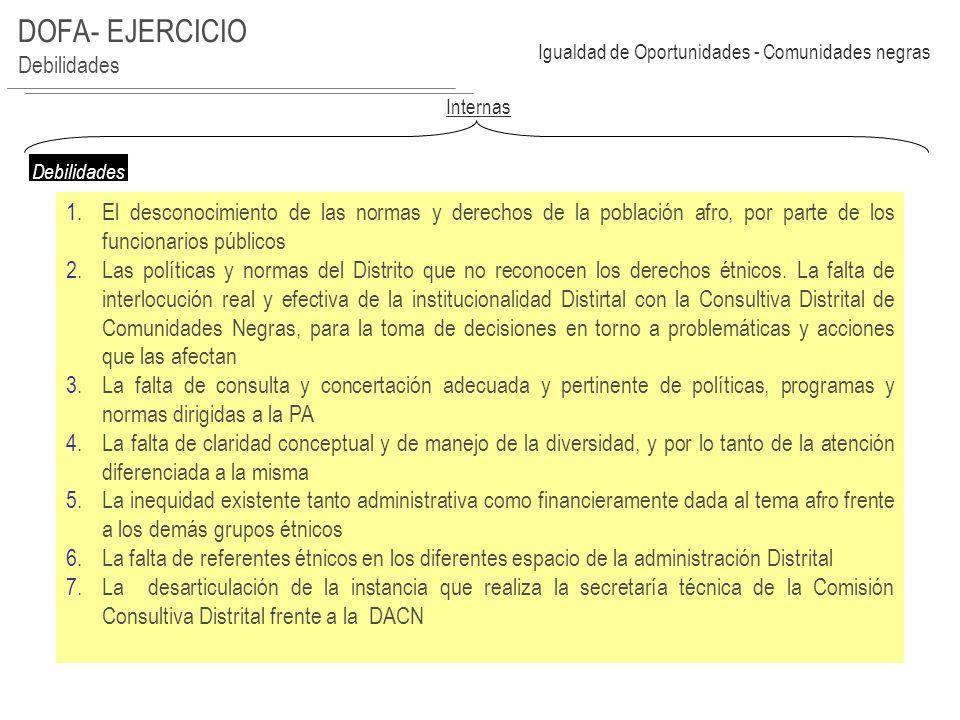 DOFA- EJERCICIO Amenazas