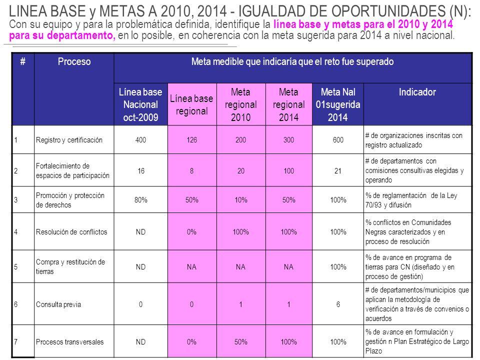 LINEA BASE y METAS A 2010, 2014 - IGUALDAD DE OPORTUNIDADES (I): Con su equipo y para la problemática definida, identifique la línea base y metas para el 2010 y 2014 para su departamento, en lo posible, en coherencia con la meta sugerida para 2014 a nivel nacional.