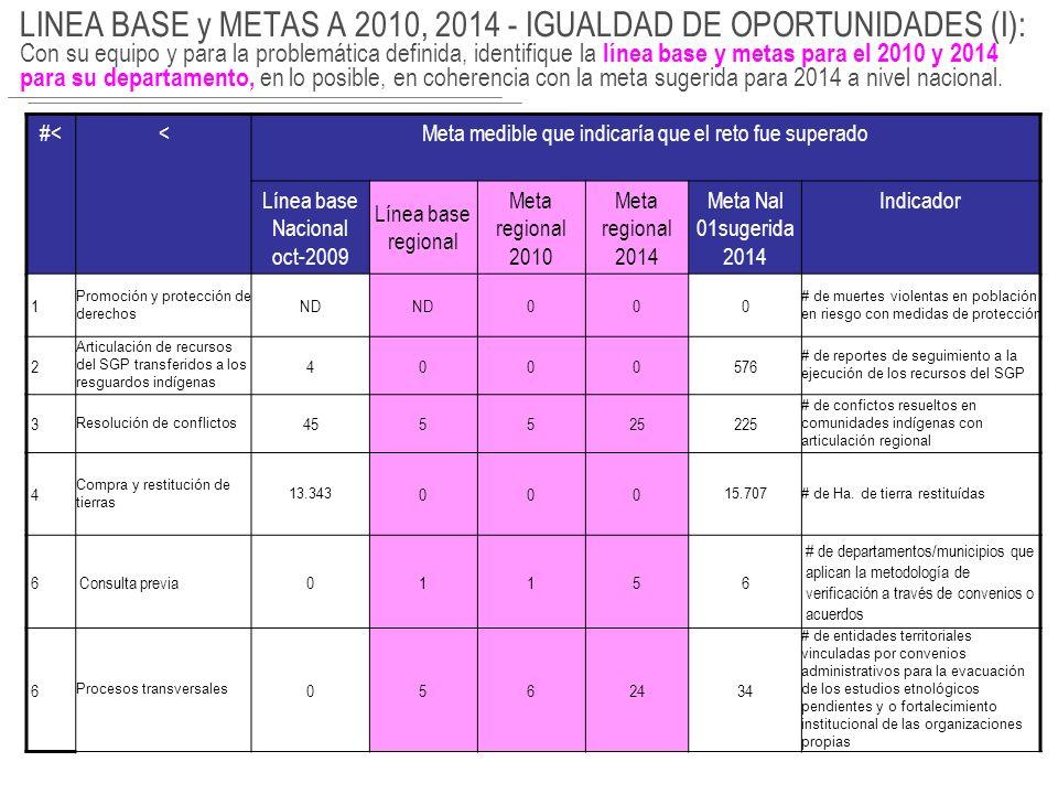 LINEA BASE y METAS A 2010, 2014 – SyC: Con su equipo y para la problemática definida, identifique la línea base y metas para el 2010 y 2014 para su departamento, en lo posible, en coherencia con la meta sugerida para 2014 a nivel nacional.