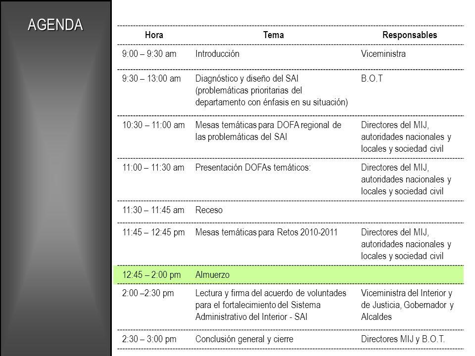 AGENDA Hora Tema Responsables 9:00 – 9:30 am Introducción Viceministra
