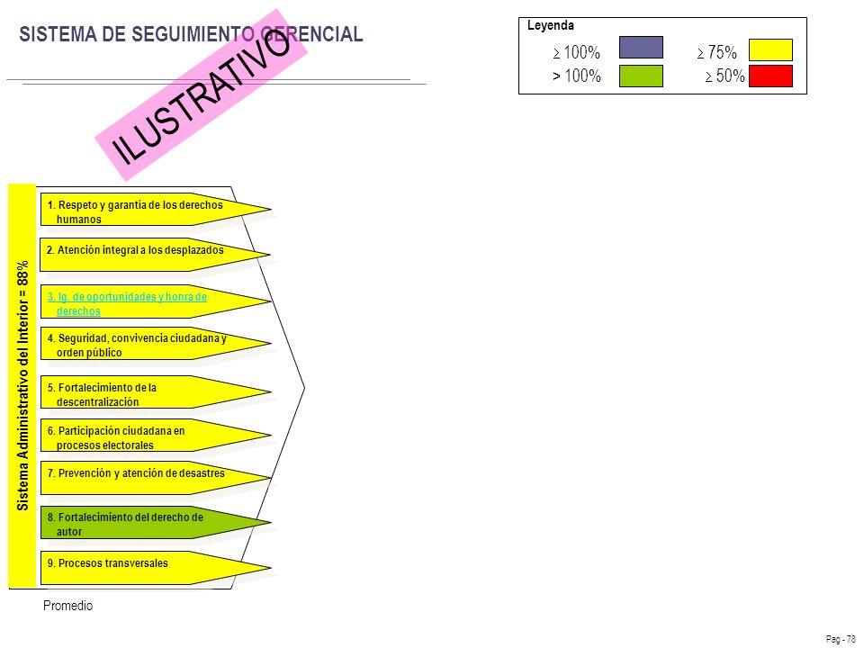 Sistema Administrativo del Interior = 88%