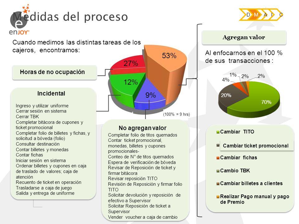 Medidas del proceso 53% 27% 12% 9%