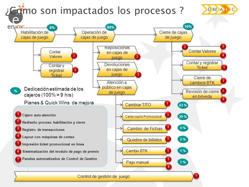 ¿Como son impactados los procesos