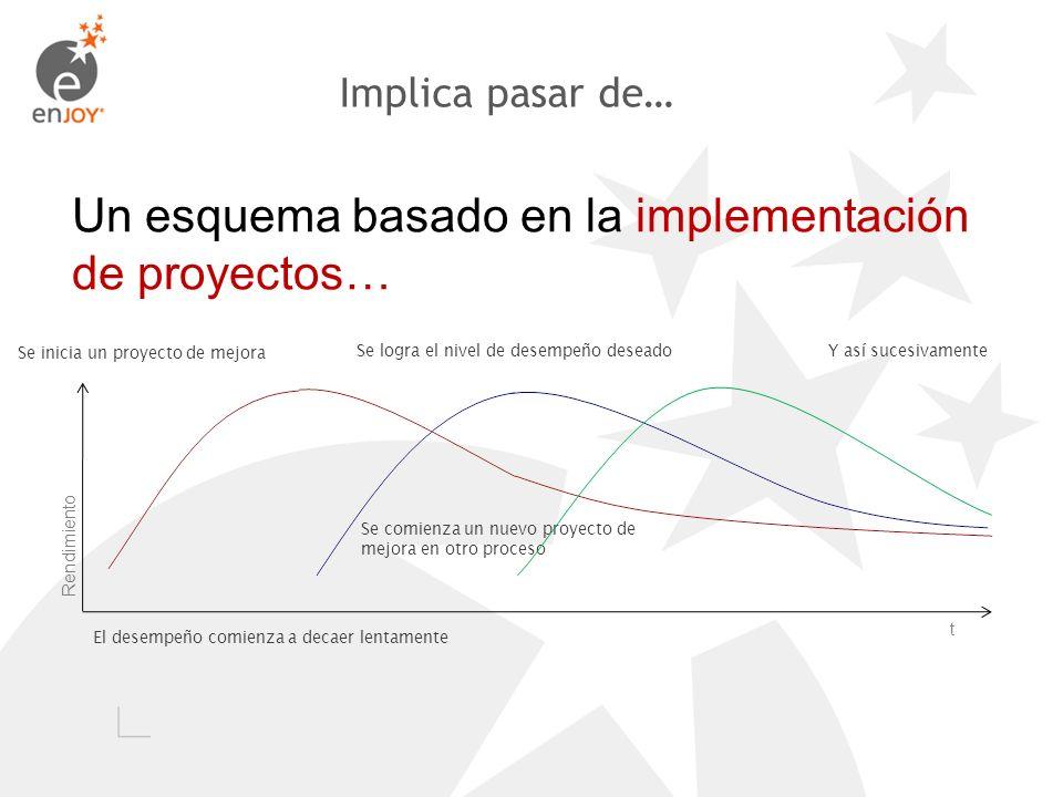 Un esquema basado en la implementación de proyectos…