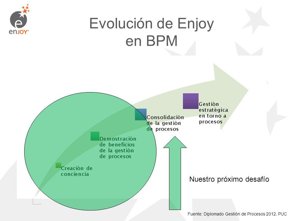 Evolución de Enjoy en BPM