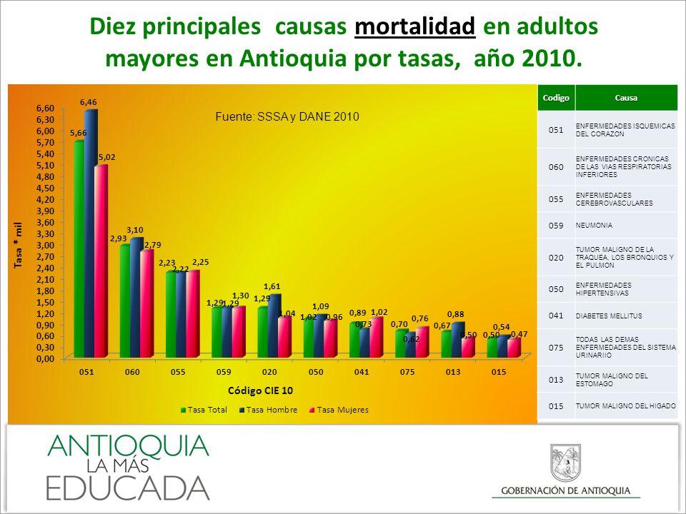 Diez principales causas mortalidad en adultos mayores en Antioquia por tasas, año 2010.
