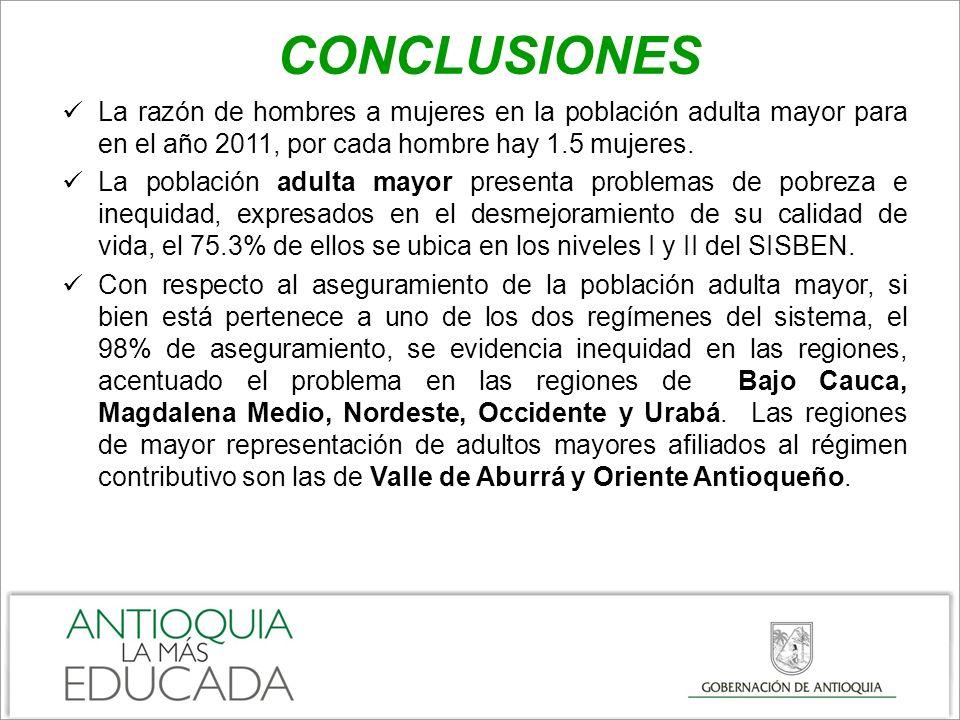 CONCLUSIONES La razón de hombres a mujeres en la población adulta mayor para en el año 2011, por cada hombre hay 1.5 mujeres.