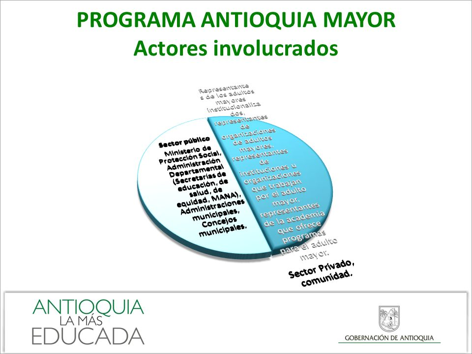 PROGRAMA ANTIOQUIA MAYOR Actores involucrados