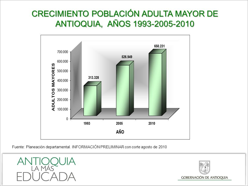 CRECIMIENTO POBLACIÓN ADULTA MAYOR DE ANTIOQUIA, AÑOS 1993-2005-2010