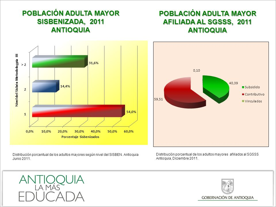 POBLACIÓN ADULTA MAYOR SISBENIZADA, 2011 ANTIOQUIA