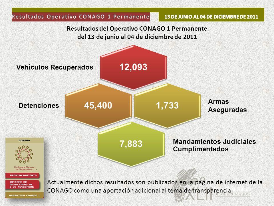12,093 45,400 1,733 7,883 Resultados del Operativo CONAGO 1 Permanente
