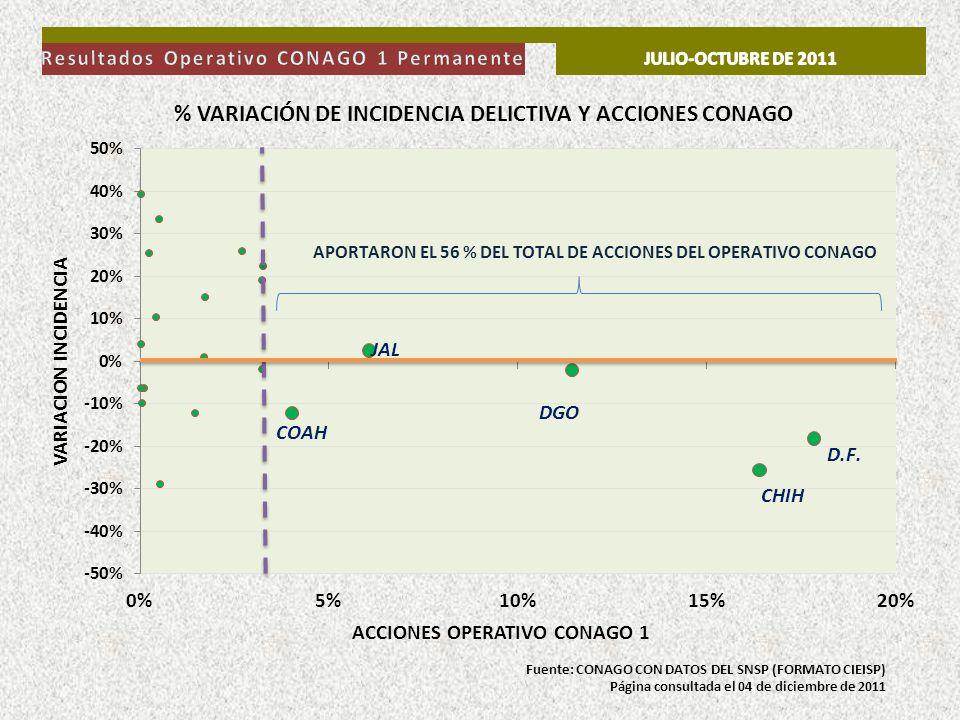 Resultados Operativo CONAGO 1 Permanente