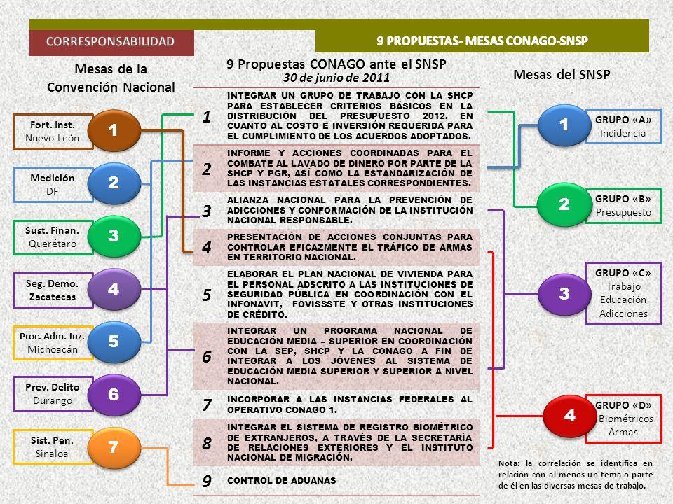 9 propuestas- MESAS conago-snsp 9 Propuestas CONAGO ante el SNSP