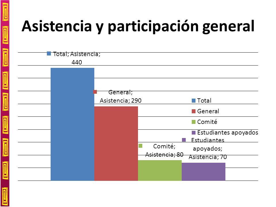 Asistencia y participación general