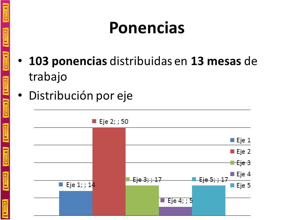 Ponencias 103 ponencias distribuidas en 13 mesas de trabajo