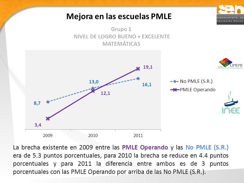 Mejora en las escuelas PMLE