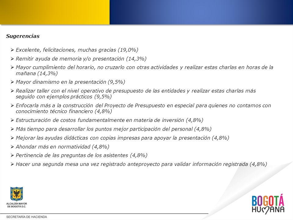 Sugerencias Excelente, felicitaciones, muchas gracias (19,0%) Remitir ayuda de memoria y/o presentación (14,3%)
