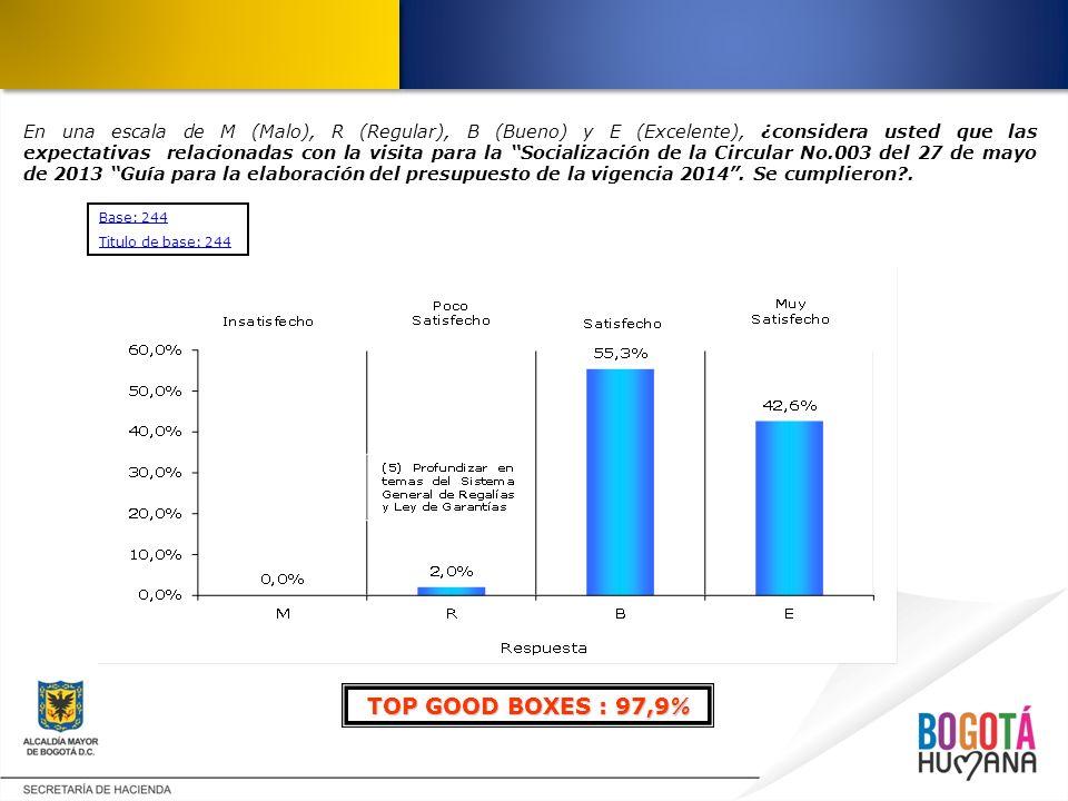En una escala de M (Malo), R (Regular), B (Bueno) y E (Excelente), ¿considera usted que las expectativas relacionadas con la visita para la Socialización de la Circular No.003 del 27 de mayo de 2013 Guía para la elaboración del presupuesto de la vigencia 2014 . Se cumplieron .