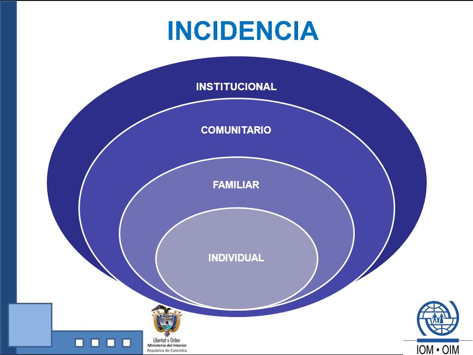 INCIDENCIA INSTITUCIONAL COMUNITARIO FAMILIAR INDIVIDUAL