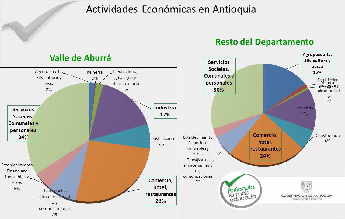 Actividades Económicas en Antioquia