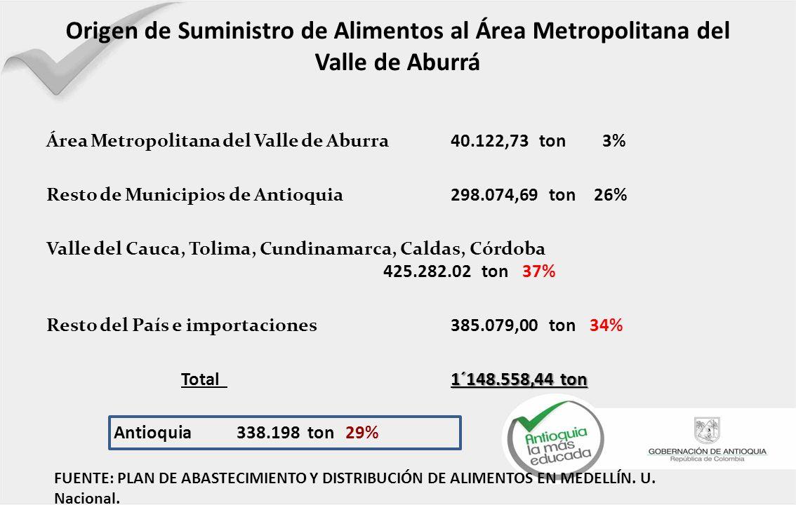 Origen de Suministro de Alimentos al Área Metropolitana del Valle de Aburrá