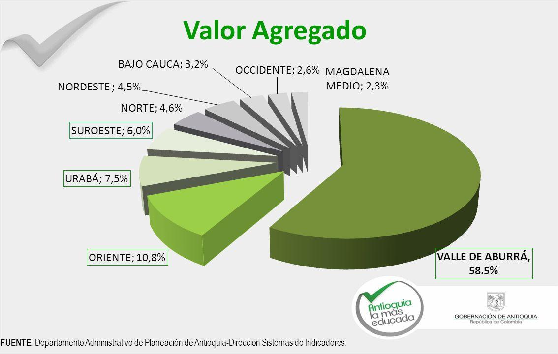 Valor Agregado FUENTE: Departamento Administrativo de Planeación de Antioquia-Dirección Sistemas de Indicadores.