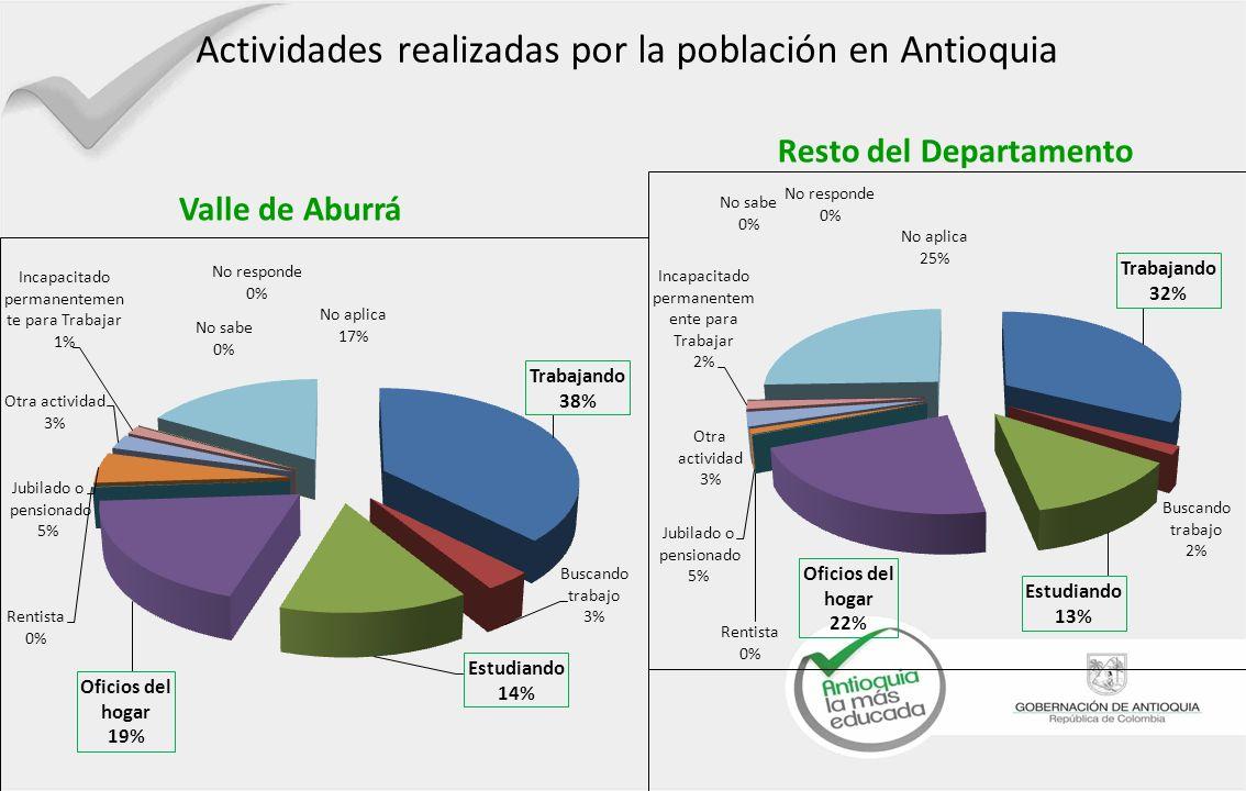 Actividades realizadas por la población en Antioquia