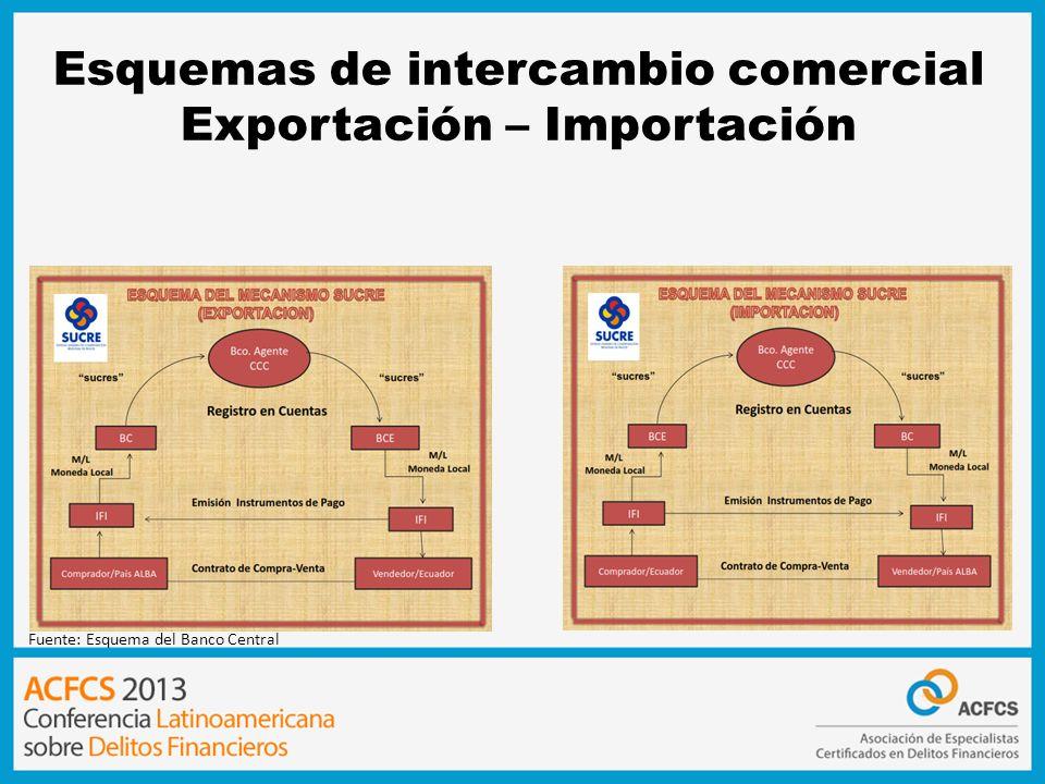 Esquemas de intercambio comercial Exportación – Importación