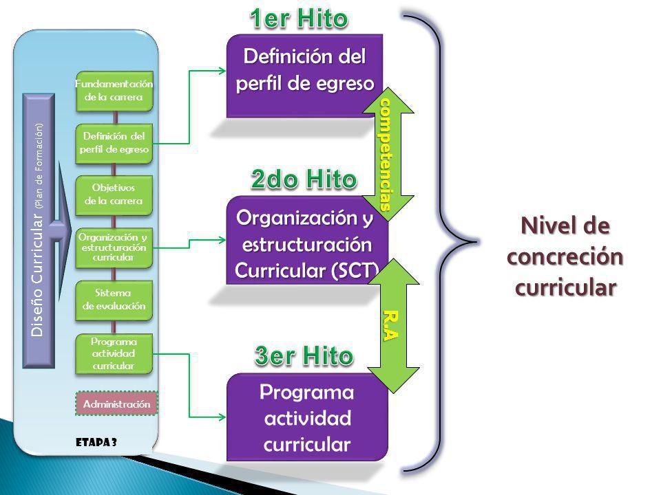 Diseño Curricular (Plan de Formación)