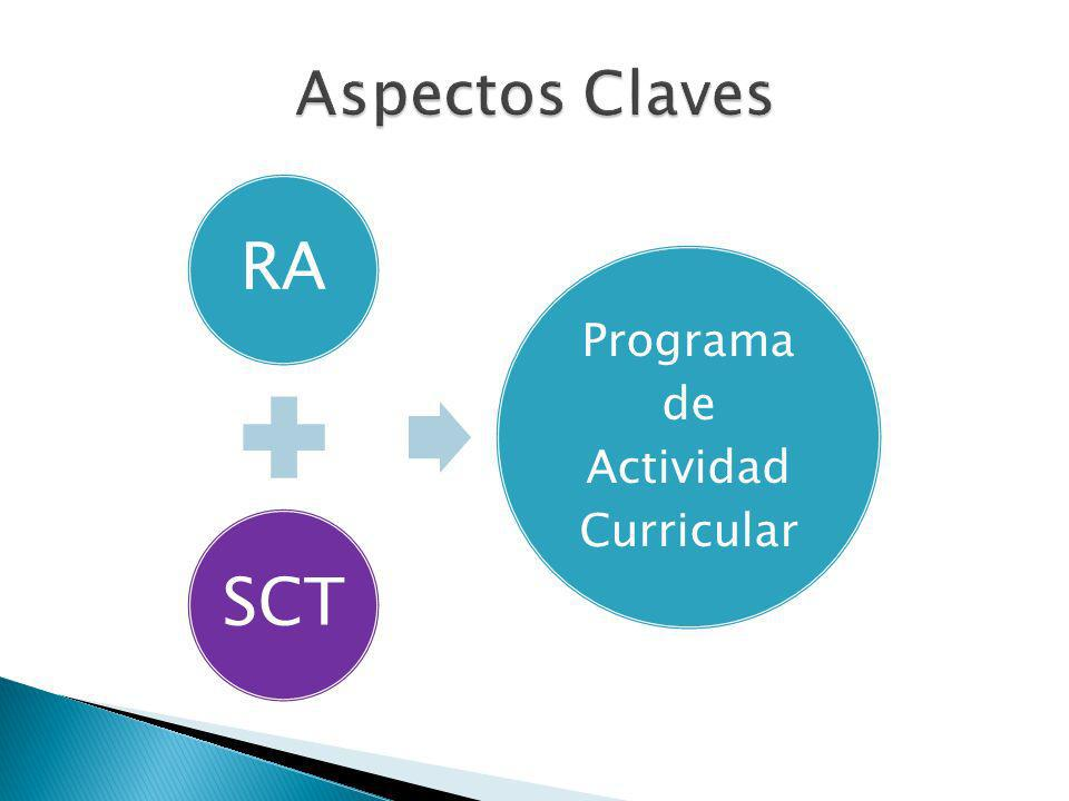 Programa de Actividad Curricular