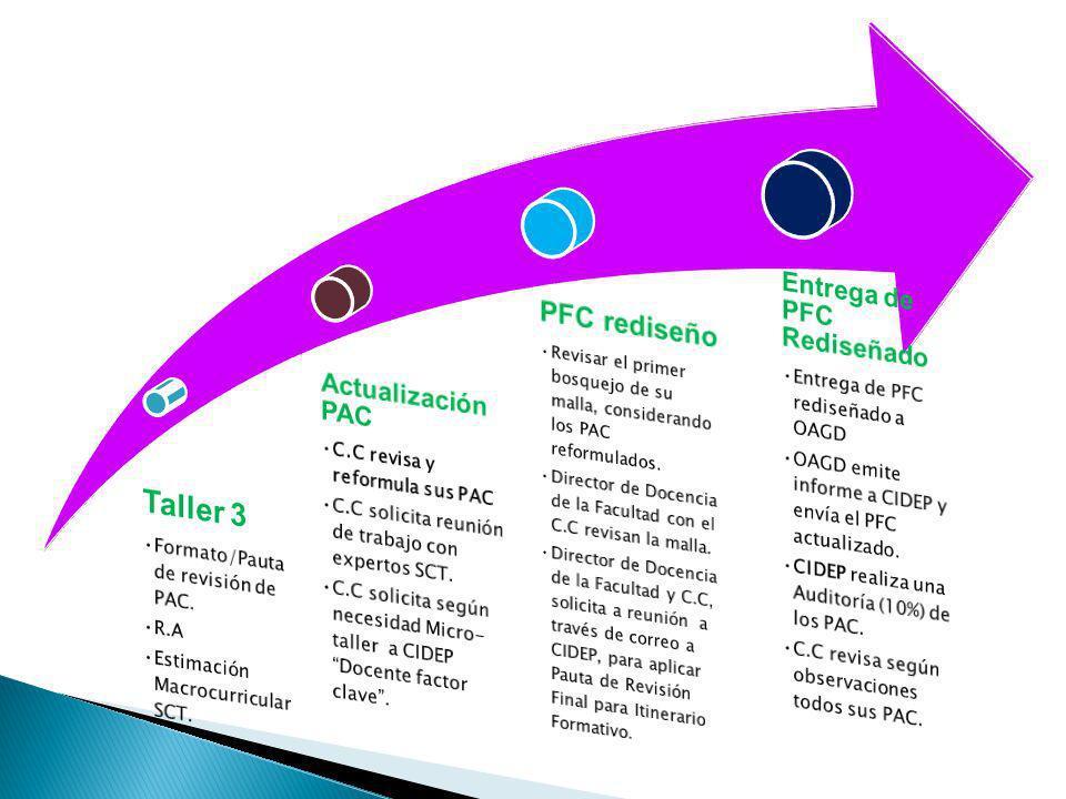 Taller 3 PFC rediseño Entrega de PFC Rediseñado Actualización PAC