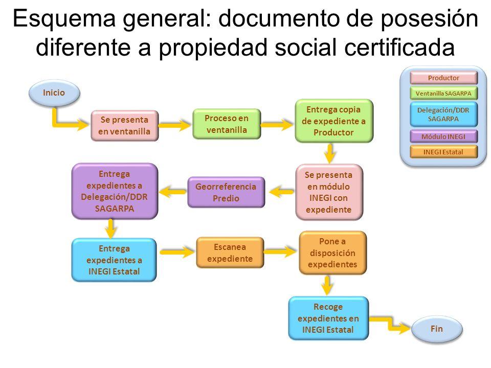 Esquema general: documento de posesión diferente a propiedad social certificada