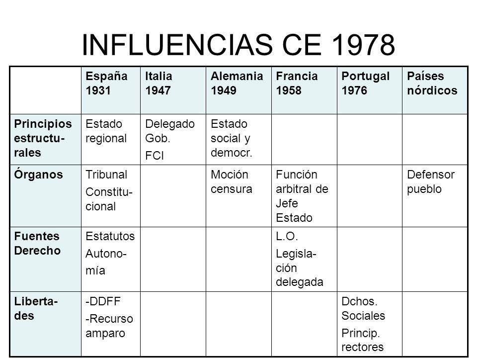 INFLUENCIAS CE 1978 España 1931 Italia 1947 Alemania 1949 Francia 1958