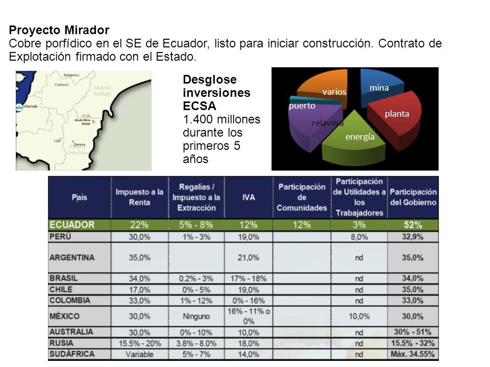 Desglose inversiones ECSA 1.400 millones durante los primeros 5 años
