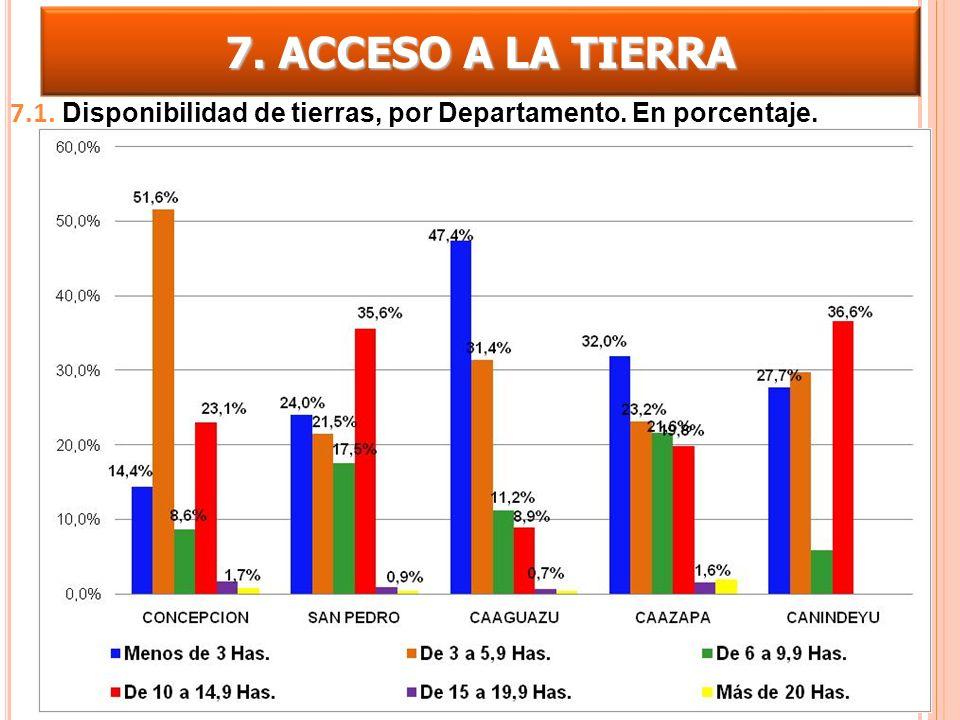 7. ACCESO A LA TIERRA 7.1. Disponibilidad de tierras, por Departamento. En porcentaje.