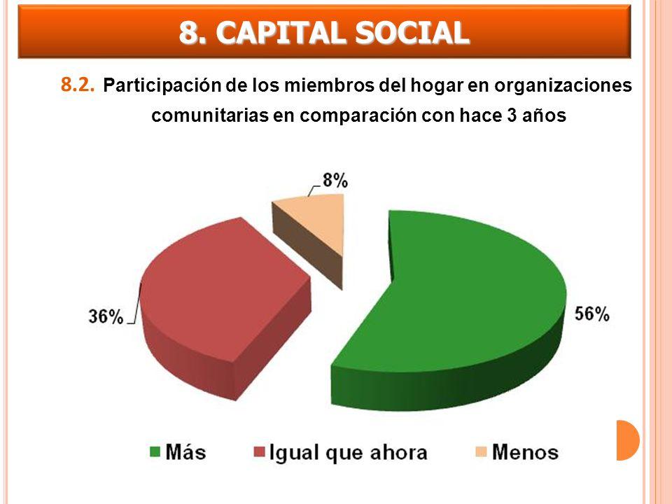 8. CAPITAL SOCIAL 8.2.