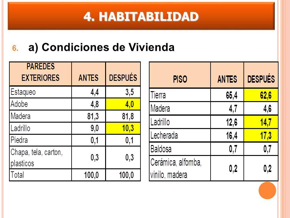 4. HABITABILIDAD a) Condiciones de Vivienda