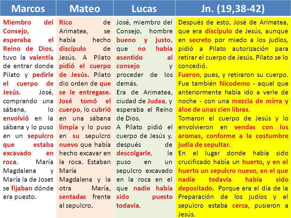 Marcos Mateo Lucas Jn. (19,38-42)
