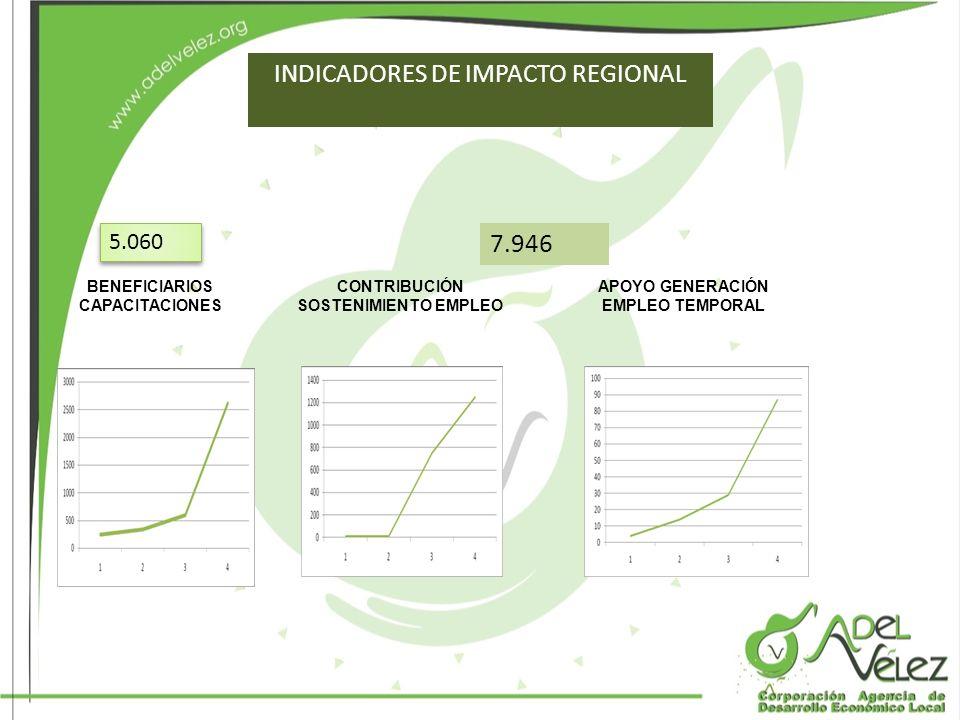 INDICADORES DE IMPACTO REGIONAL