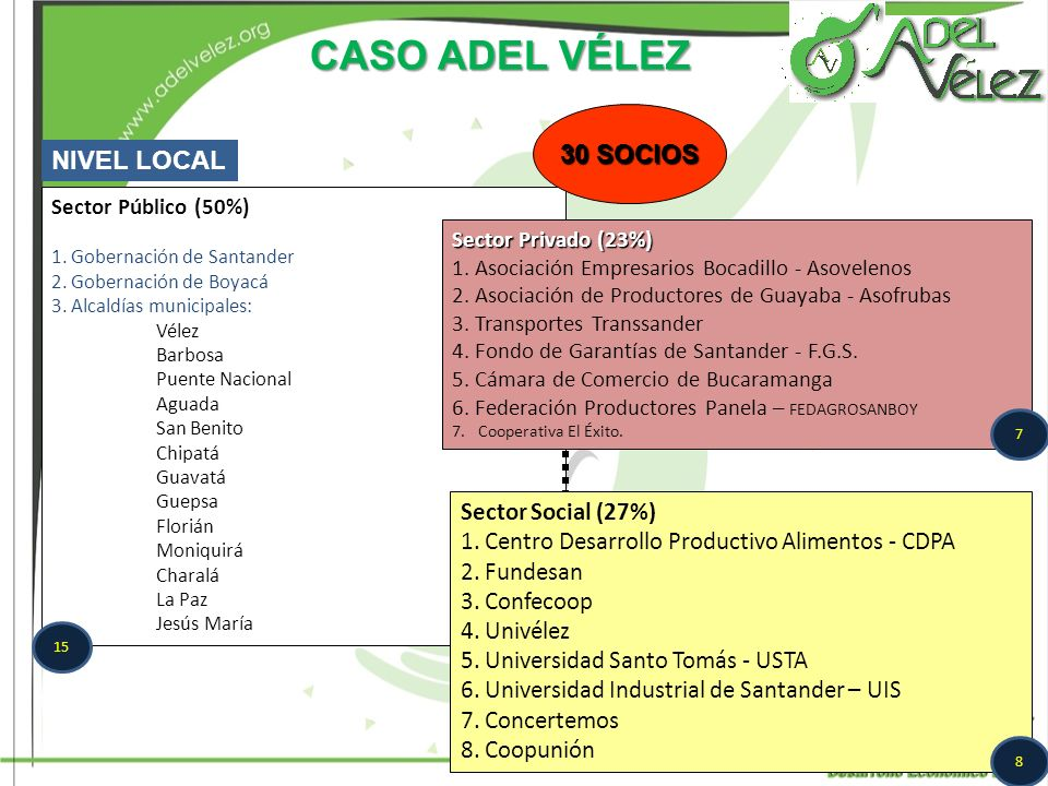 CASO ADEL VÉLEZ 30 SOCIOS NIVEL LOCAL Sector Social (27%)