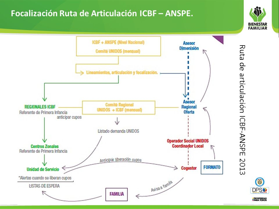Focalización Ruta de Articulación ICBF – ANSPE.